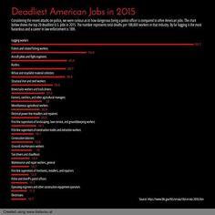 188/365 Deadliest American Jobs in 2015. #everyday #chartaday #jobs #job #deadliestjobs #death #died #worker #workers #logging #police #killed #unitedstates #america #usa #chart #graph #data #dataviz #datavisual #datajournalism #datavisualization #journalism #news #design #visual #visualization #infographic #infographics #informationdesign