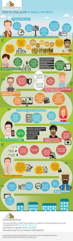 Guide to being a landlord infographic