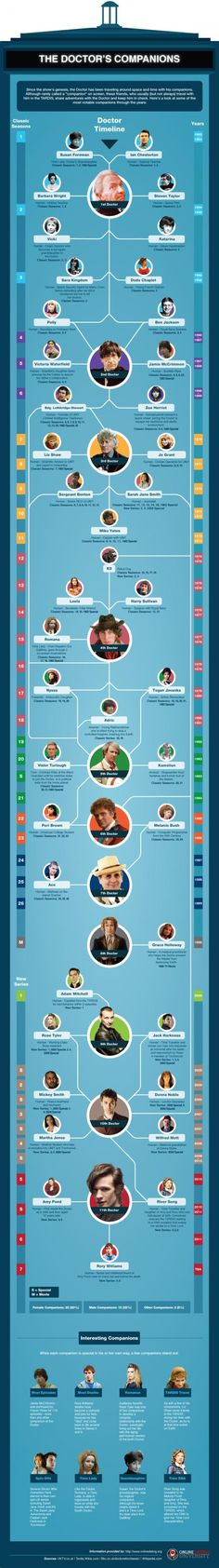 Doctor Who & Companions Infographic.  Trying to educate myself; helpful chart!