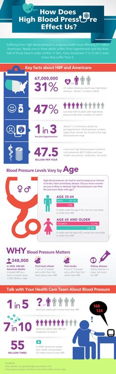 Interesting, Disturbing & Shocking Facts About High Blood Pressure The below info-graphic reveals some interesting, disturbing and shocking facts about high blood pressure and how it affects your health. Take a quick look and then read my short summary at the end…  #BloodPressure #infographic