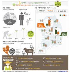 infographics 진짜 귀농·귀촌을 꿈꾸십니까?