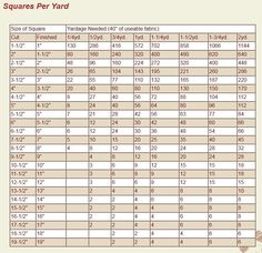 A quick quilting chart for how many squares you can cut out up to 2 yards of fabric
