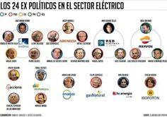Los 24 ex políticos en el sector eléctrico