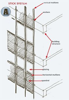 Unitized Vs Stick Curtainwalls Architectural Structural