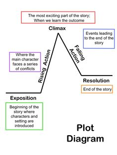 Summarizing Short Stories: Story Elements and Conflict.I use the diagram a lot for teaching plot structure; this is a great breakdown of the chart. Reading Strategies, Reading Skills, Reading Comprehension, Comprehension Strategies, Reading Response, Reading Intervention, Teaching Plot, Teaching Writing, Teaching Tips