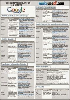 Google commands and shortcuts