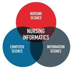 Nursing informatics visual: Nursing science, information science, and computer science trio