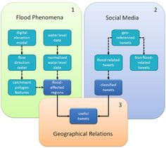 Integrating Geo-Data with Social Media Improves Situational Awareness During Disasters
