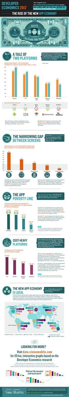 Los datos económicos del sector de las APPs #infografia #infographic #software #internet    ----BTW, Please Visit:  http://artcaffeine.imobileappsys.com