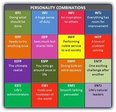 Personality Type Combinations