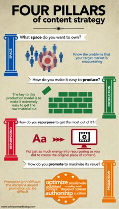 C R I B S U I T E #RealEstate #Social Media #Infographic #Marketing  The Four Pillars of B2B #Content #Strategy