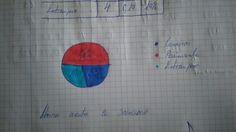 Día 5: En este día, hemos aprendido hacer graficas de sectores. Además de eso, haremos un exámen online atra vez de de un enlace que el profe nos ha dejado en el pinterest.