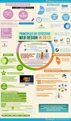Principles of effective web design in 2013