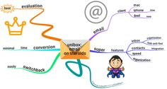 Unibox: #Email on Steroids, #Excellent, #Mindmap