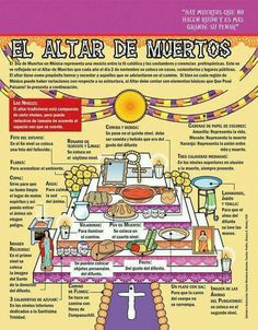El altar de muertos. (ANALOGY CHART Pg. 231) This diagram gives a detailed description of what a traditional Day of the Dead altar looks like. It gives a description of each aspect and object of the altar, and explains why each are important. The intended grade level would be Spanish 2 because of the level of Spanish used in the graph.