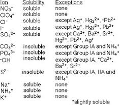solubility rules chemistry fundamentals pinterest