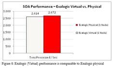 Next Generation Service Integration Platform: Oracle SOA Suite on Oracle Exalogic Elastic Cloud and Oracle Exadata Database Machine | SOA Community Blog