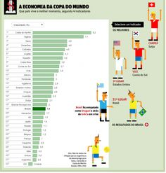 The economy of the World Cup