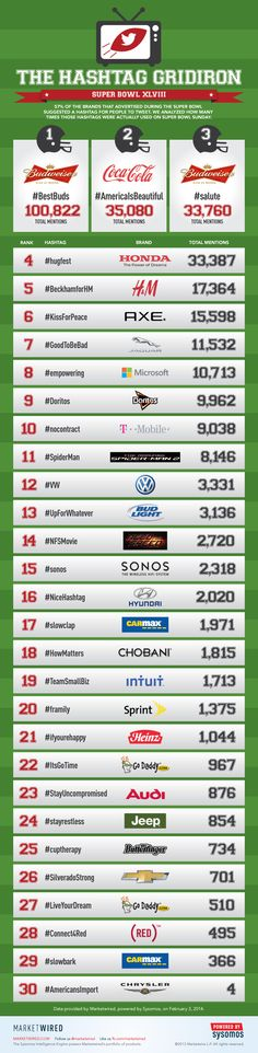 The 2014 Hashtag Gridiron Infographic, Powered by Sysomos