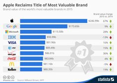 Infographic: Apple Reclaims Title of Most Valuable Brand | Statista