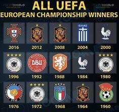 Football Troll, Football Love, Uefa European Championship, European Championships, Football Records, Table Football, Athletic Clubs, Liverpool Football Club, Fifa World Cup