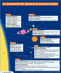 Fact Sheet: The discovery of the planets of the solar system, Educational Technology, Teaching Science, Science For Kids, Science And Nature, Teaching Resources, Flags Europe, Medical Mnemonics, Space Activities, French Resources, French Class