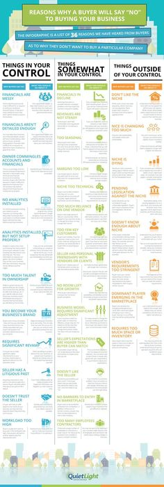 """Reasons Why a Buyer Will Say """"No"""" to Buying your Business #infographic #Business:"""