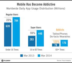 new study shows the population of mobile addicts someone who uses apps more