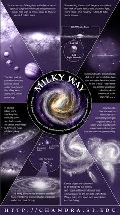 ♥♥ For MY SmexXxy HOT Brainy Space SCIENCE Geekette! ♥♥ The Milky Way is not an island universe, but a member of a small cluster of galaxies called the Local Group. (Illustration: NASA / CXC / M. Astronomy Facts, Space And Astronomy, Hubble Space, Cosmos, Earth Science, Science And Nature, Science Space, Science Fun, Nasa