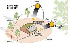 Solictices s Green Architecture, Sustainable Architecture, Sustainable Design, Passive Solar Homes, Passive House, Earthship, Sun Path Diagram, Shading Device, Solar House