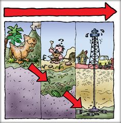 """Here's a great """"infotoon"""" (informational cartoon) by Michael Kline on where oil comes from."""