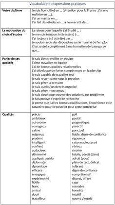 Tout ce qu'il faut savoir pour réussir l'entretien d'embauche - learn French,communication,french,francais