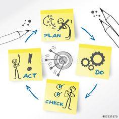 Vektor: Plan Do Check Act