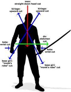 sword cuts - Google Search