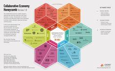 Collaborative Economy Honeycomb Version 2.0 Via @ Jeremiah Owyanng