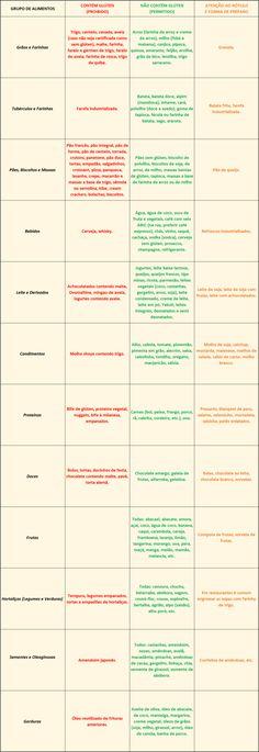 Lista de alimentos com glúten e de alimentos que não contêm glúten. Confira os alimentos permitidos e proibidos na dieta sem glúten para celíacos.