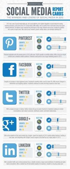 Welk sociaal netwerk is het meest geschikt?   C-Works!