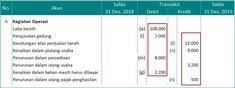 Kertas kerja / neraca lajur perusahaan dagang Accounting And Finance, Periodic Table, Periodic Table Chart, Periotic Table