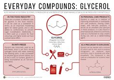 Look on the ingredients label of many different cosmetic or personal care products, and glycerol (often also called glycerin or glycerine) is commonly present. It's also found in a variety of…