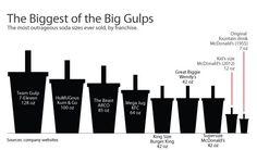 Too Big to Chug: How Our Sodas Got So Huge