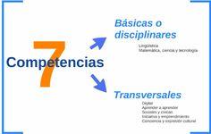 5.- Las SIETE Competencias Clave.