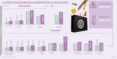 Los colombianos gastan, en promedio, $854.635 al mes en crédito informal @Fernanda MAJULública_co