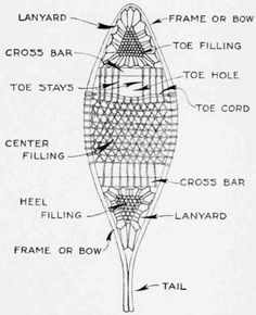Know your snowshoes and how to make them yourself!