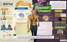 Alcohol vs Marijuana -What is Worse for you?  #alcohol #marijuana