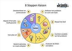 Kaizen 8 stappen