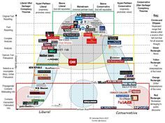Media bias chart (liberal to conservative, facts only to fabricated stories) Vision Global, Liberal And Conservative, Media Bias, Media Literacy, News Source, Thats The Way, Conspiracy Theories, Fake News, Need To Know