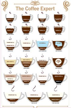 This Chart Has The Espresso Recipe Ratios For Your