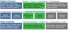 Service Program, Energy Companies, Video Background, 2020 Vision, Get Well, Case Study, How To Get, Social Media, Content