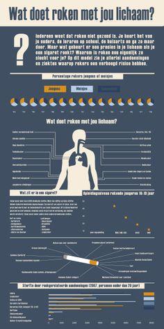 Infographic Roken