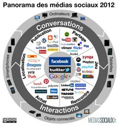 panorama des media sociaux